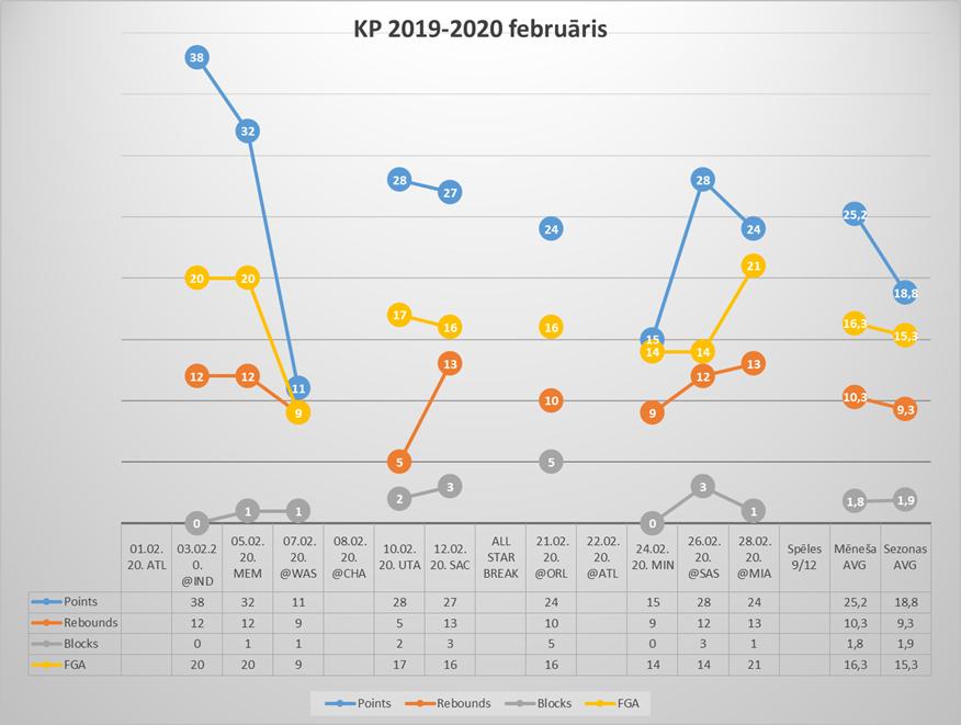 KP februāra statistika