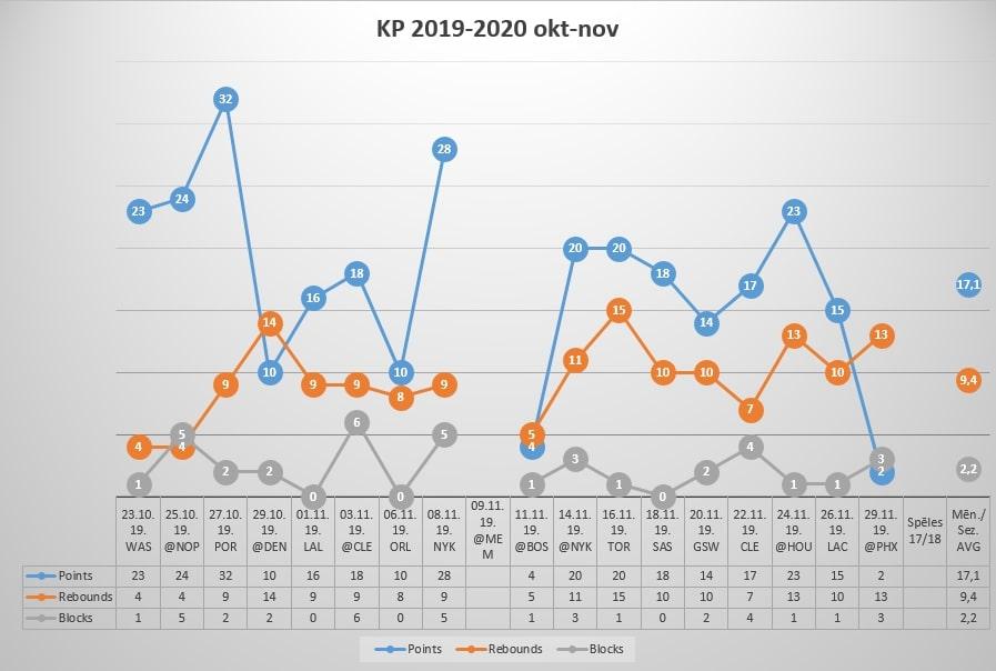 KP Statistikas tabula 19-20 (Okt, Nov)